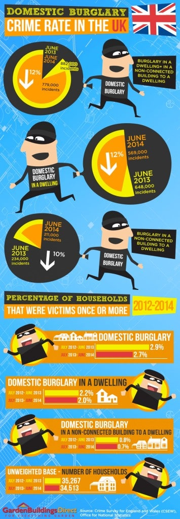Infograph Defensive Gardening and Landscaping: Protecting Your Home from Burglars