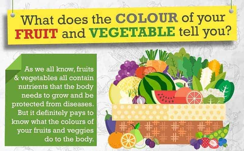 Infographic fruits and vegetables