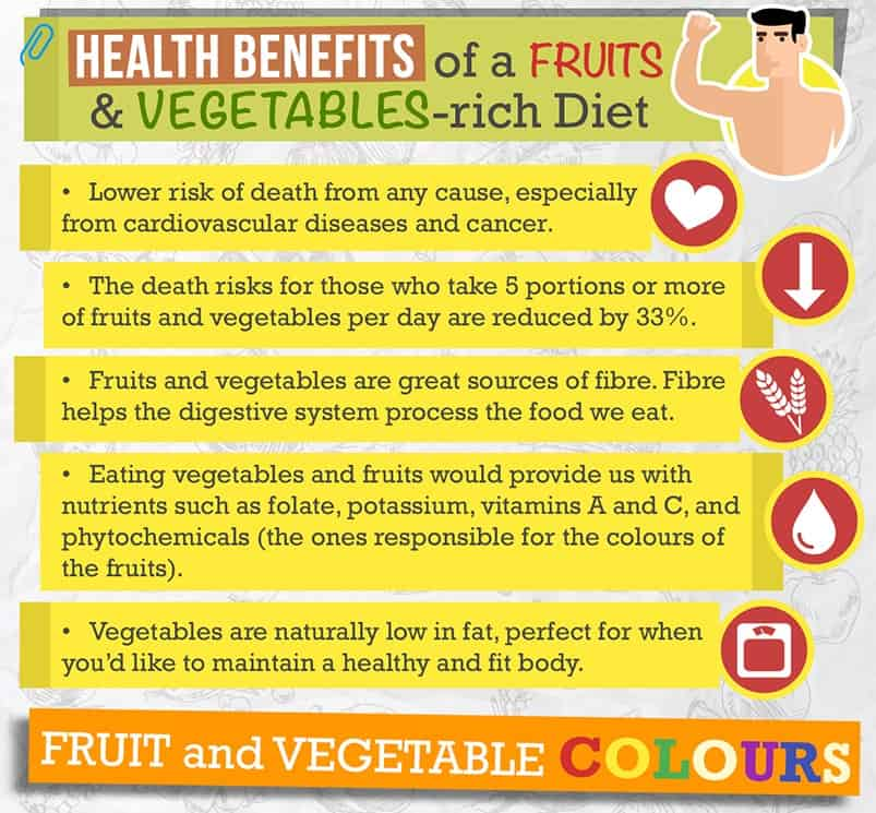 Infographic2a [INFOGRAPHIC] What Does The Colour of Your Fruits and Vegetables Tell You?