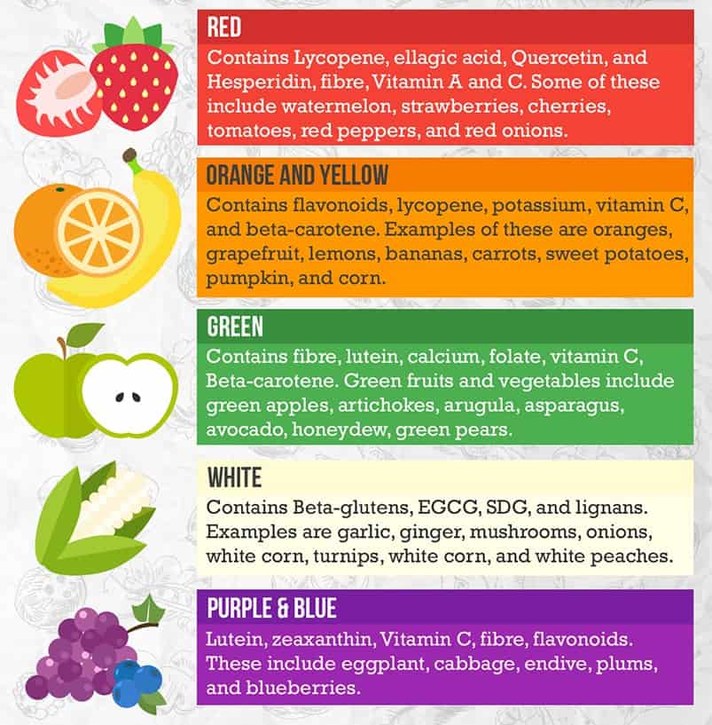 Infographic3 [INFOGRAPHIC] What Does The Colour of Your Fruits and Vegetables Tell You?