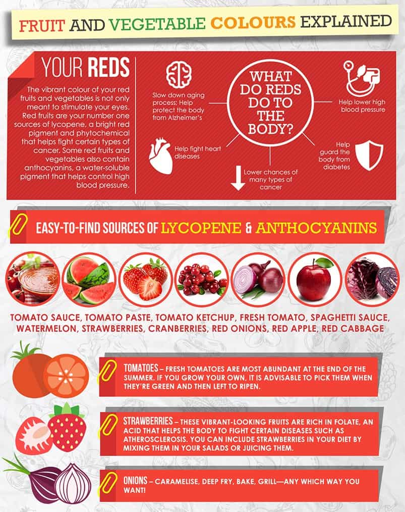 Infographic6 [INFOGRAPHIC] What Does The Colour of Your Fruits and Vegetables Tell You?